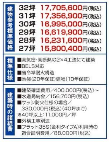 田名堀之内開発宅地分譲価格表